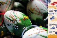 Velikonoční statistika: Slepice snese 301 vajec, Čech jich spořádá 255 ročně