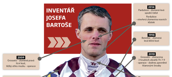 Inventář zranění žokeje Josefa Bartoše