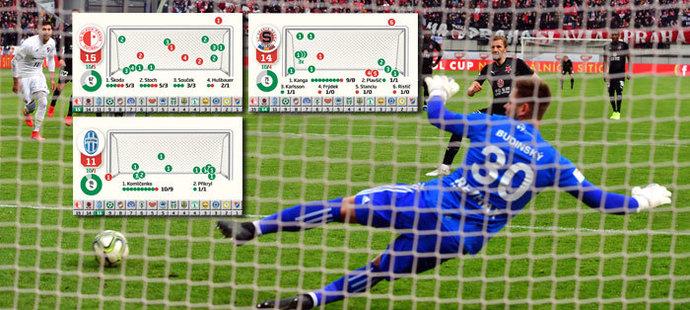 Příběhy 101 penalt v lize: od hrdiny Slavie s dloubákem po chudý Baník
