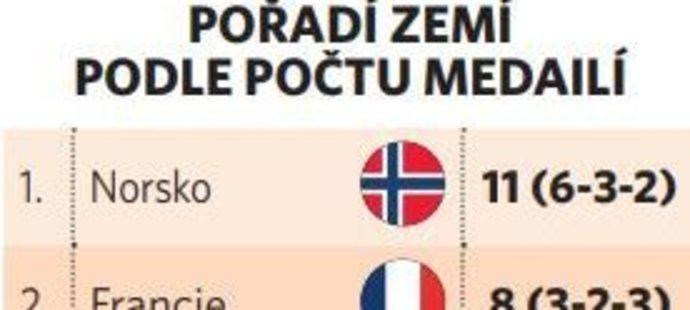 Česko skončilo v medailovém pořadí zemí na šestém místě