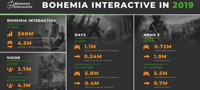 Výsledky hospodaření Bohemia Interactive v roce 2019