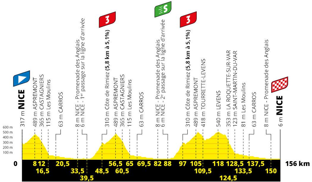 Profil 1. etapy Tour de France 2020
