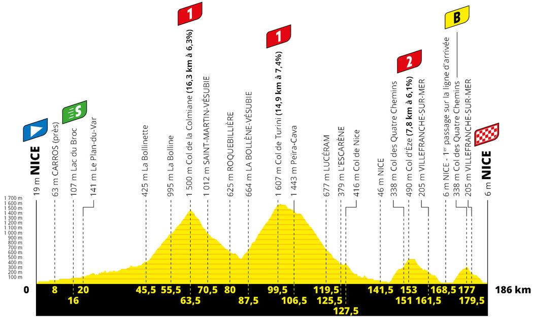 Profil 2. etapy Tour de France 2020