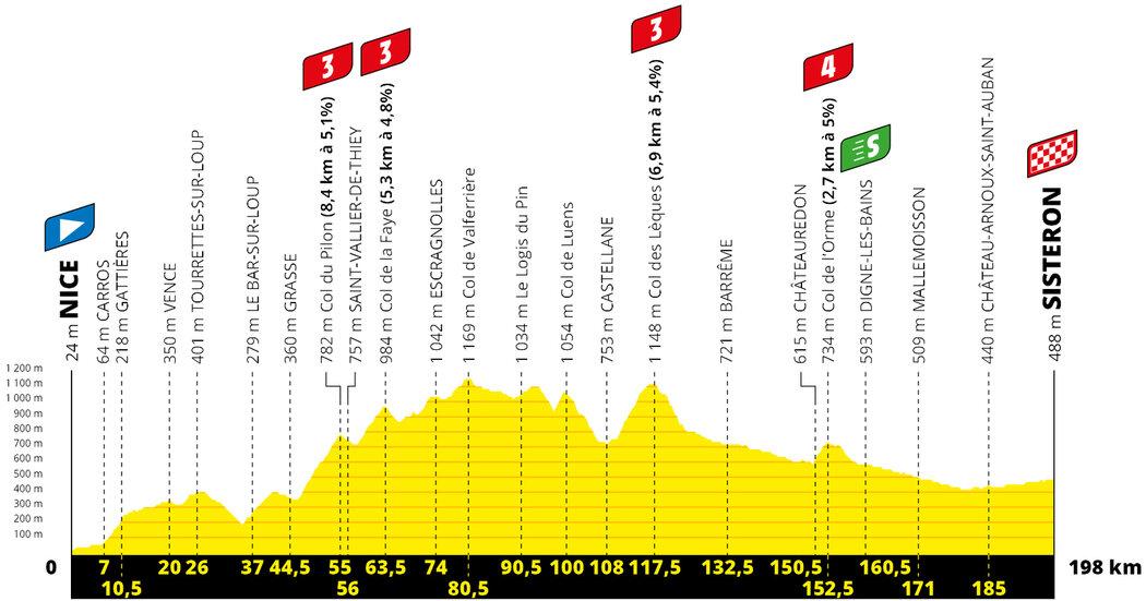 Profil 3. etapy Tour de France 2020