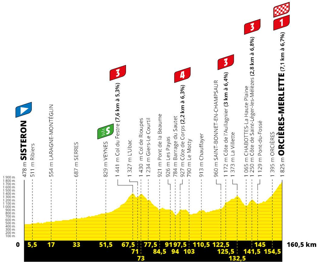 Profil 4. etapy Tour de France 2020