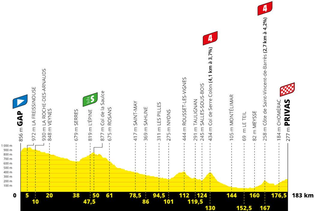 Profil 5. etapy Tour de France 2020