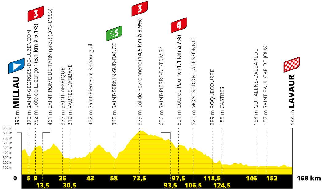 Profil 7. etapy Tour de France 2020