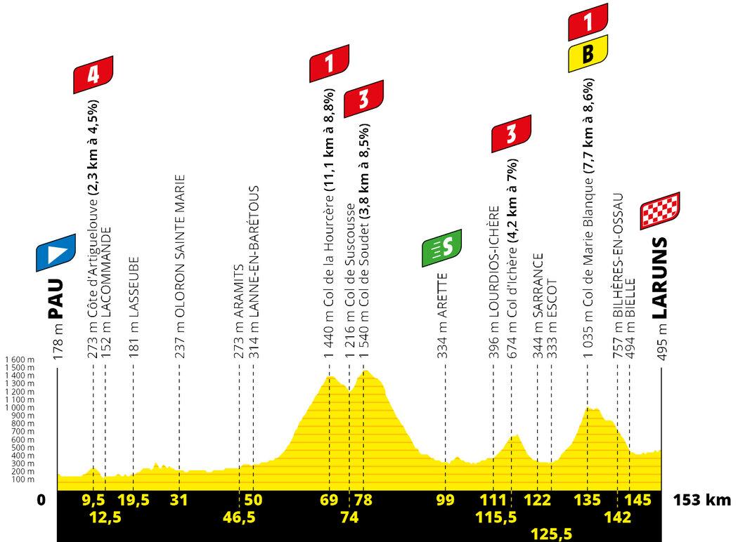 Profil 9. etapy Tour de France 2020
