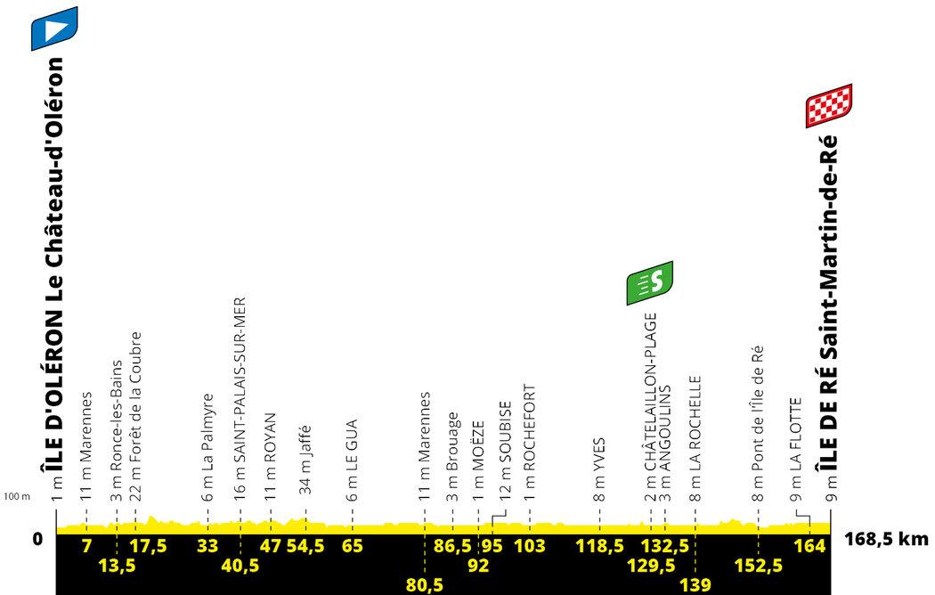 Profil 10. etapy Tour de France 2020