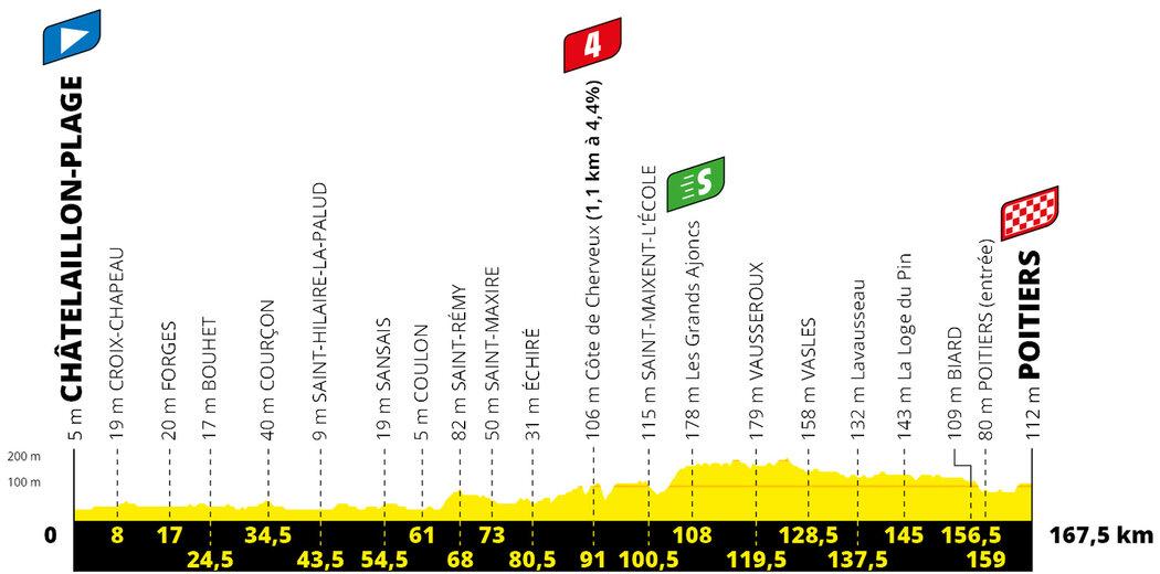 Profil 11. etapy Tour de France 2020