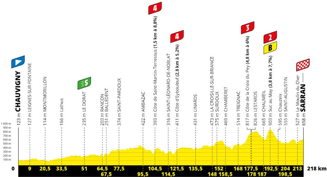 Profil 12. etapy Tour de France 2020