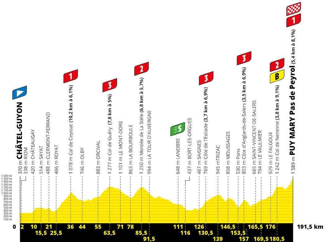 Profil 13. etapy Tour de France 2020