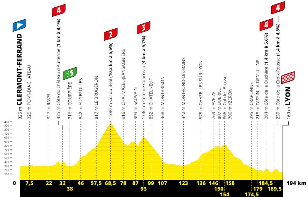 Profil 14. etapy Tour de France 2020