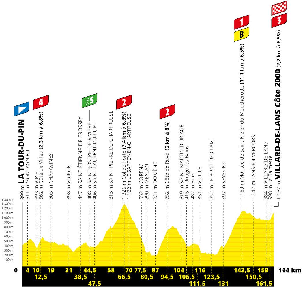 Profil 16. etapy Tour de France 2020