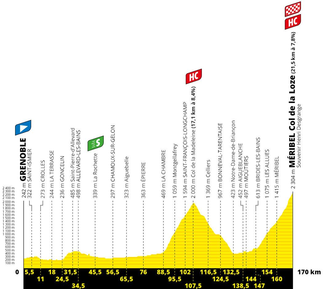 Profil 17. etapy Tour de France 2020