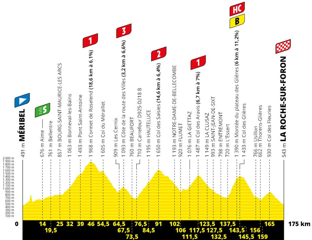 Profil 18. etapy Tour de France 2020