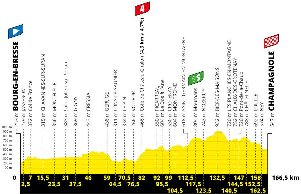 Profil 19. etapy Tour de France 2020