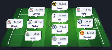 Sestav si vlastní tým z hráčů Premier League
