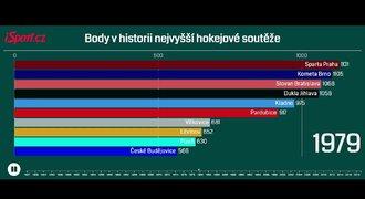 VIDEOGRAFIKA: Body v hokejové lize. Na špici Sparta i týmy s jedním titulem