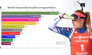 VIDEOGRAFIKA: Který český biatlonista vybojoval nejvíc bodů v SP? Koukalová to nebyla