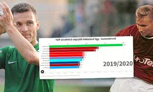 VIDEOGRAFIKA: jak se měnili nejlepší střelci v historii české fotbalové ligy?