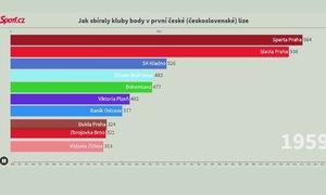 VIDEOGRAFIKA: Jak sbíraly kluby body v nejvyšší české a československé soutěži?