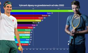 VIDEOGRAFIKA: Federerova éra na grandslamech. Jak v počtu výher stíhá Nadal či Berdych?