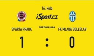 SESTŘIH: Sparta - Mladá Boleslav 1:0. Hubenou výhru zařídil Karlsson, Nita zachránil