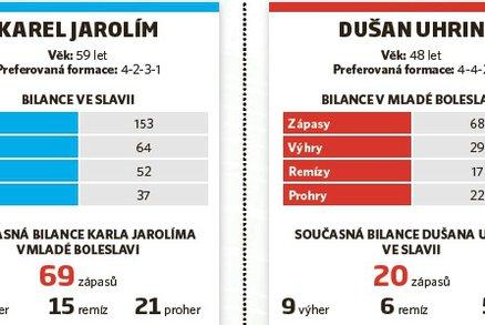 Statistiky Karla Jarolíma  Dušana Uhrina mladšího